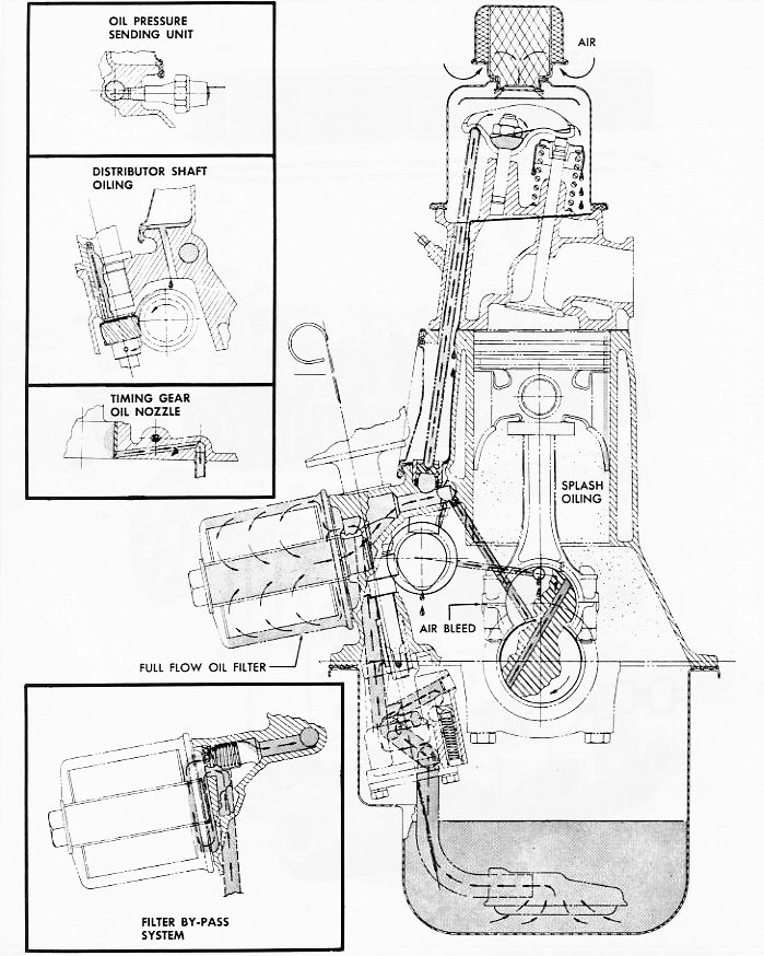 the engine page click on the following thumbnails to see an example of some engines a cross sectional view showing the flow of oil through an engine and exploded view
